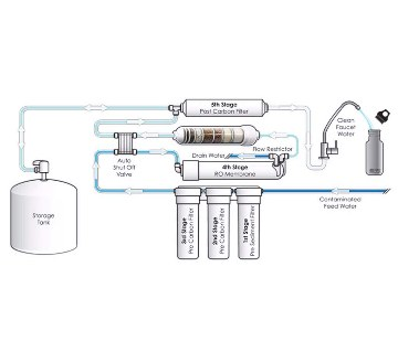 5 STAGES RO-50GPD WATER FILTER