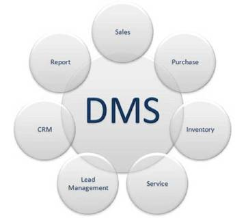 Dealer management system software