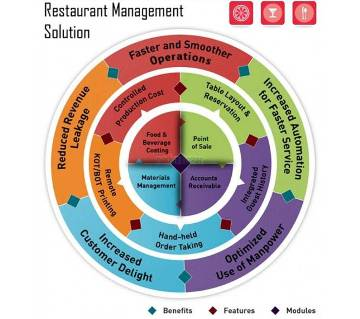 Restaurant  Management System Software